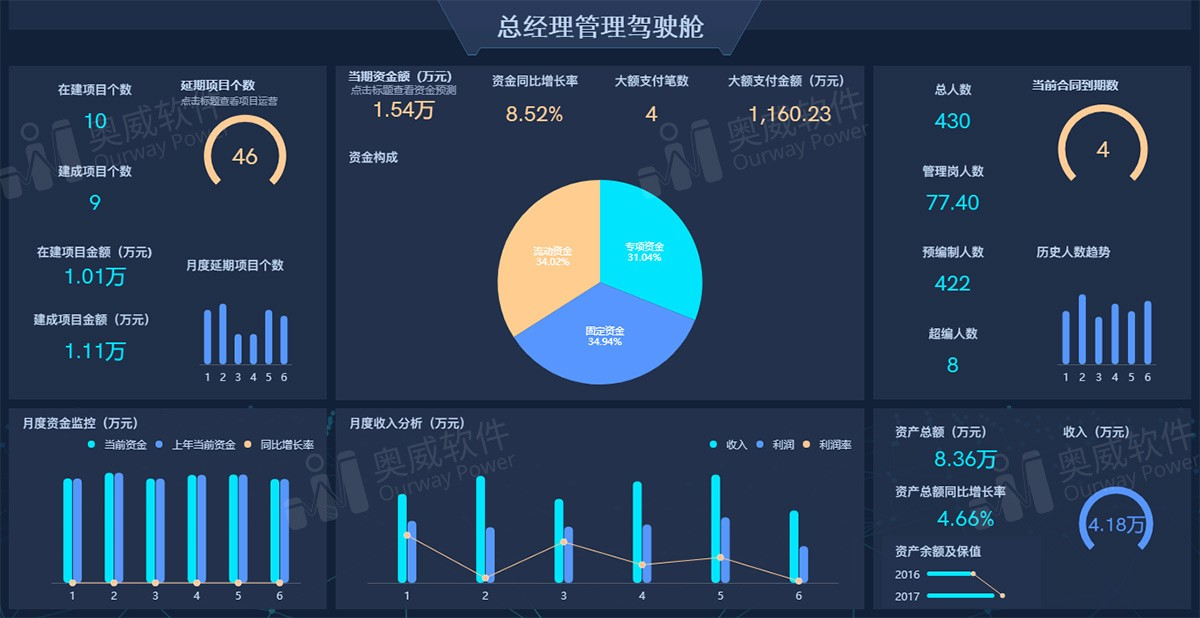SpeedBI数据分析云-管理驾驶舱