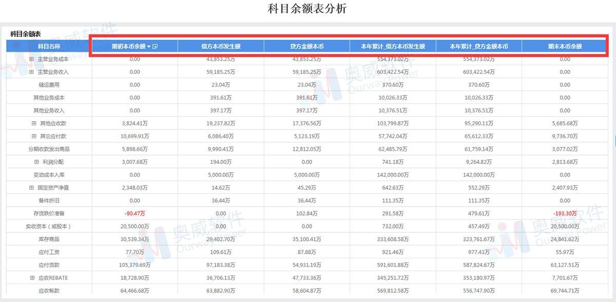SpeedBI数据分析云-财务分析报表