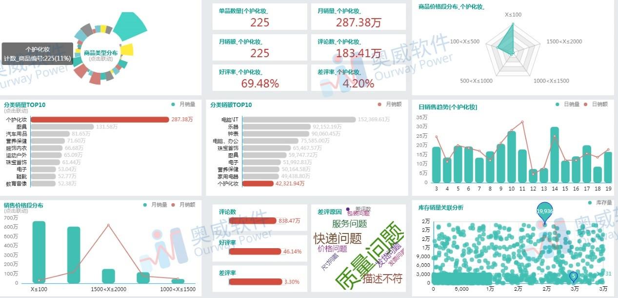 SpeedBI数据云销售分析