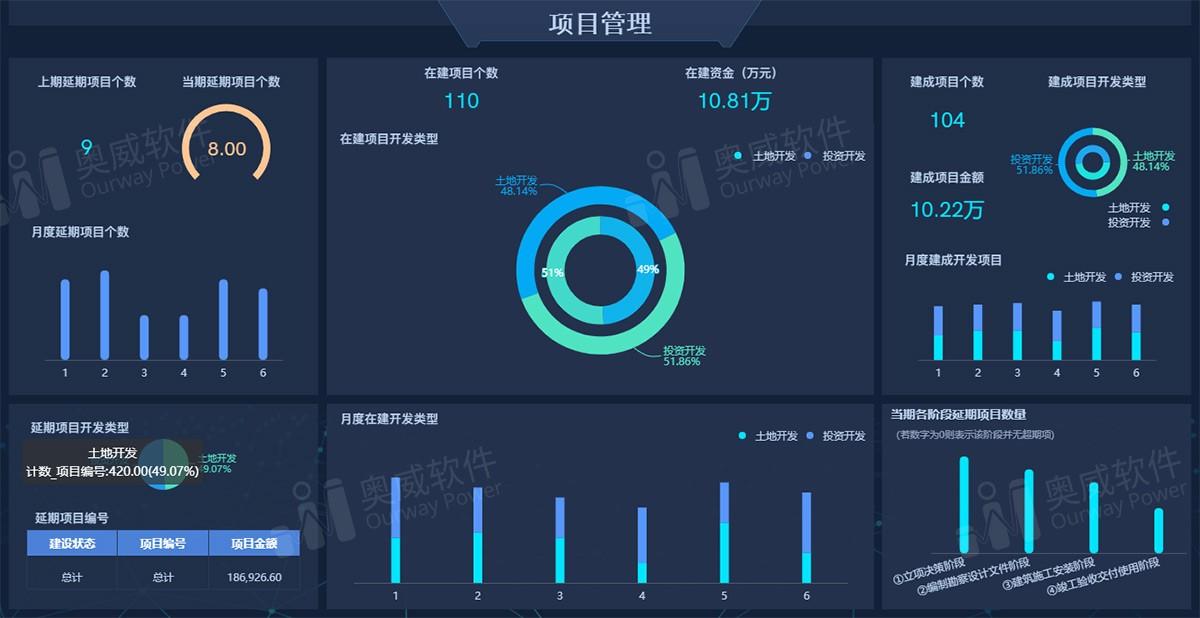 SpeedBI数据分析云-项目管理分析