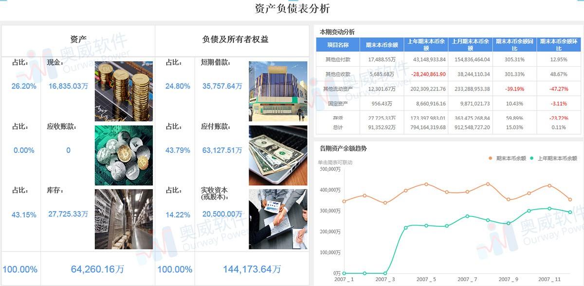 SpeedBI数据分析云-资产负债表分析