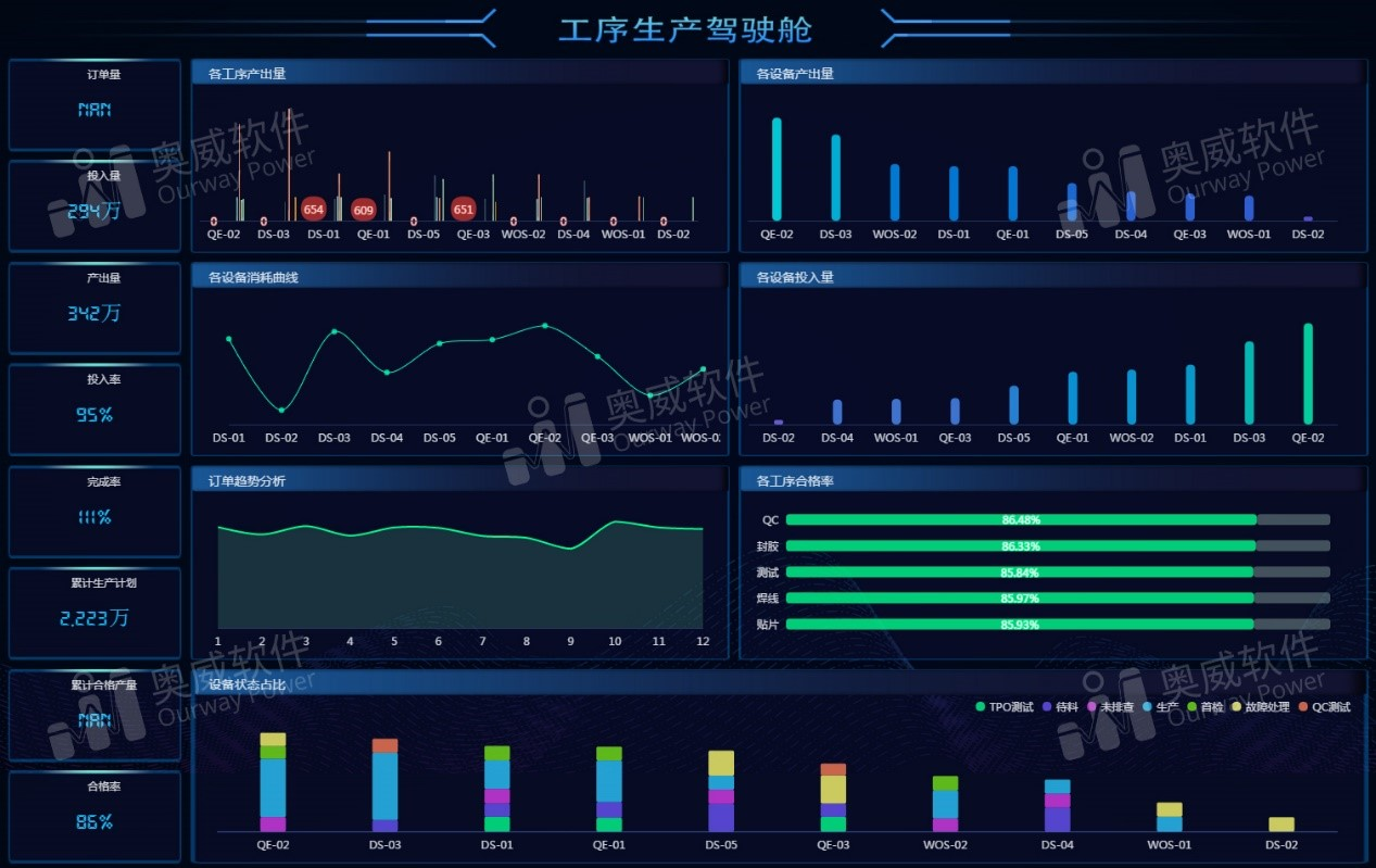 SpeedBI数据分析云-工序生产驾驶舱