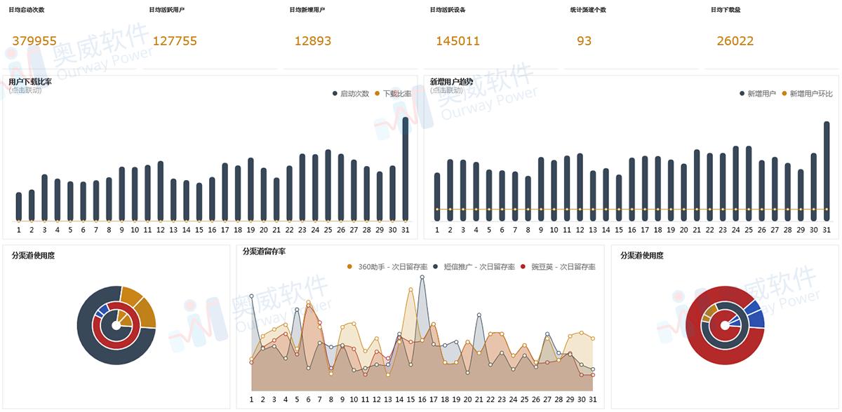 SpeedBI数据分析报表