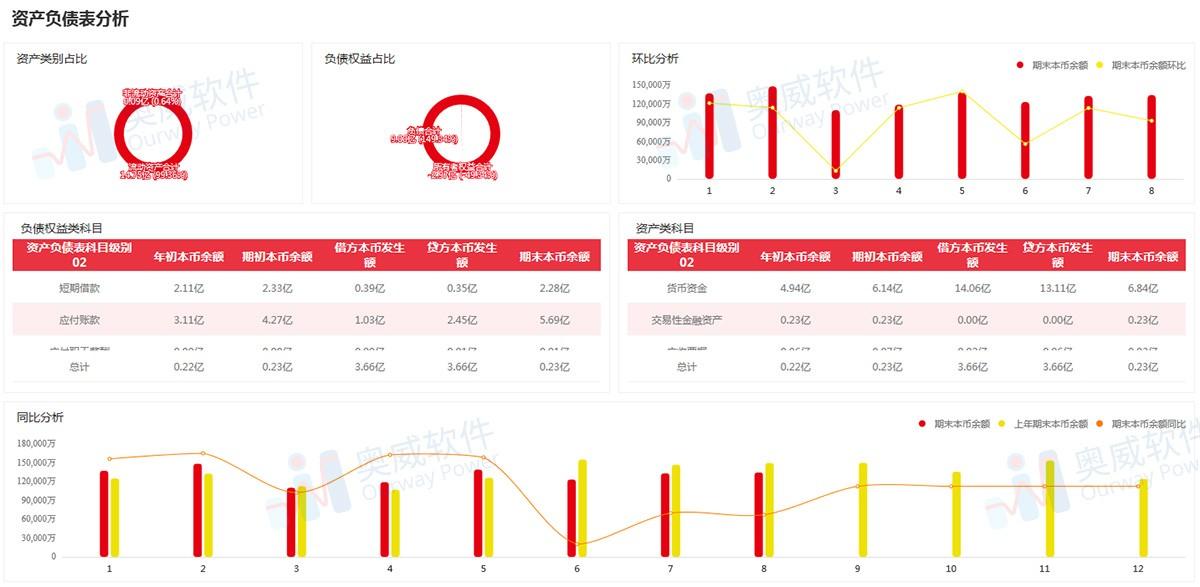 SpeedBI数据分析云-资产负债分析表