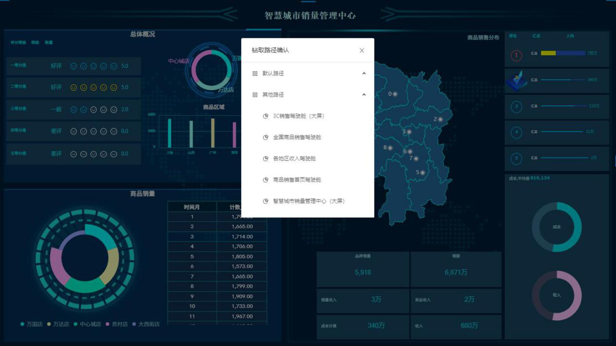 SpeedBI数据分析云报表