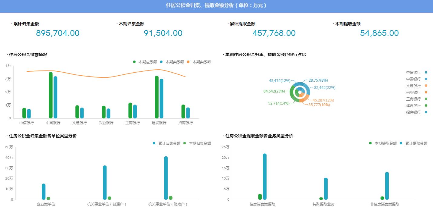 SpeedBI数据分析云-可视化分析工具