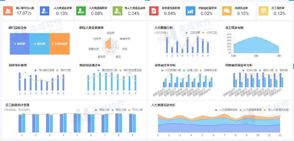 SpeedBI数据分析云可视化报表