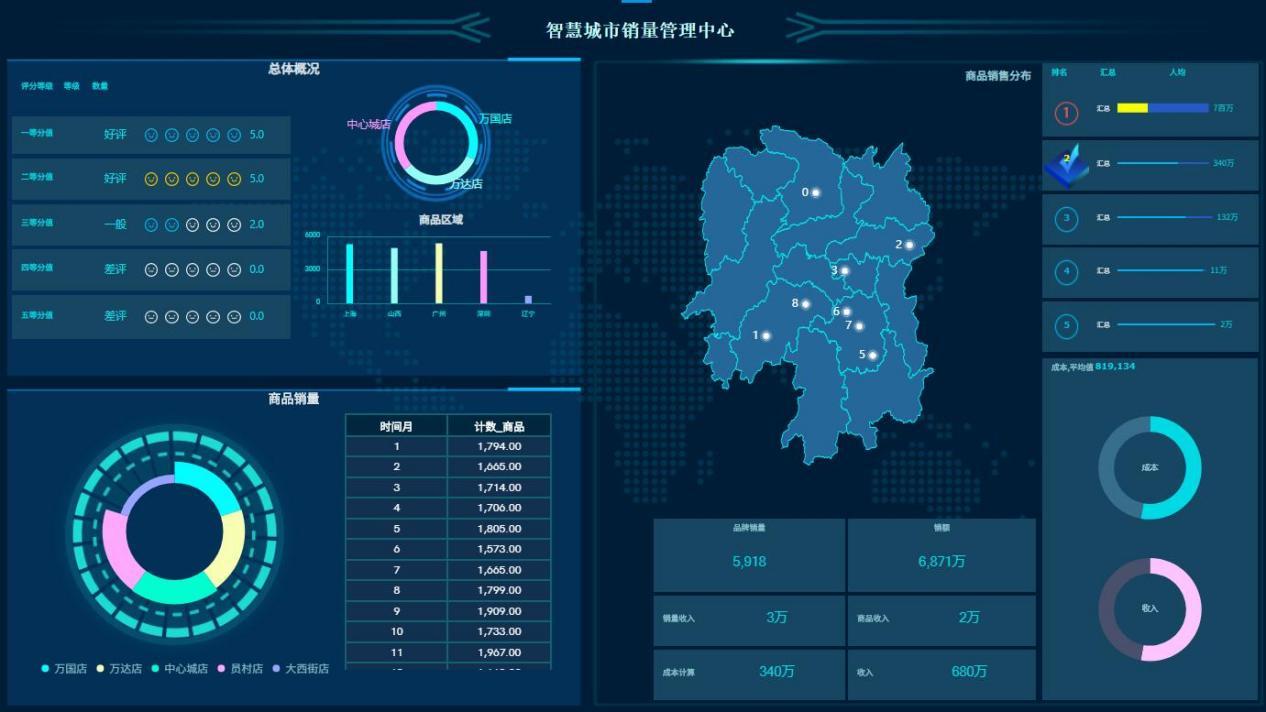 数据分析工具