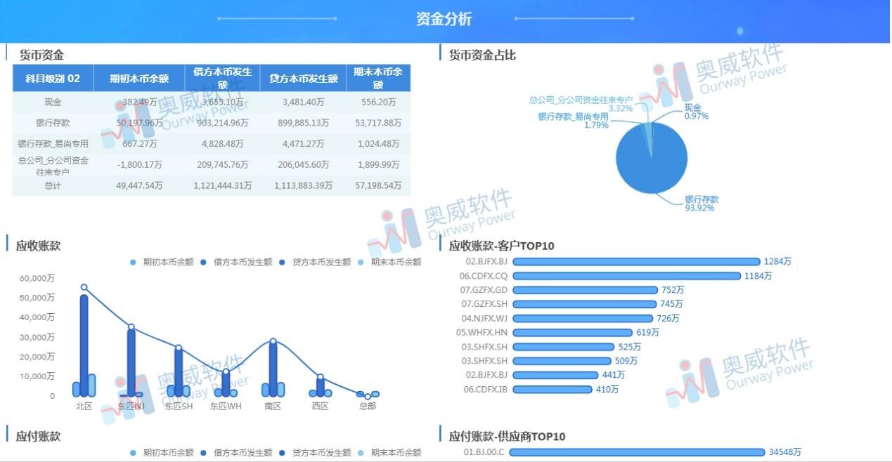 SpeedBI数据分析云-资金分析