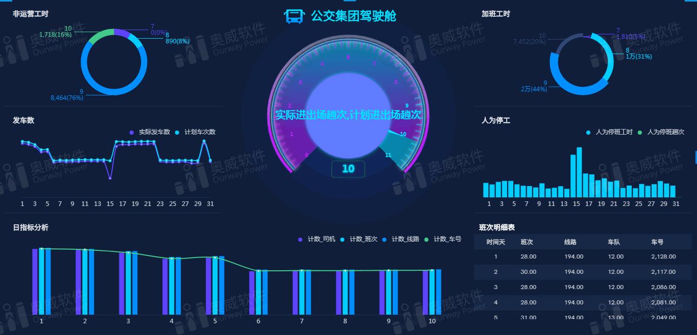 SpeedBI数据分析云-可视化报表